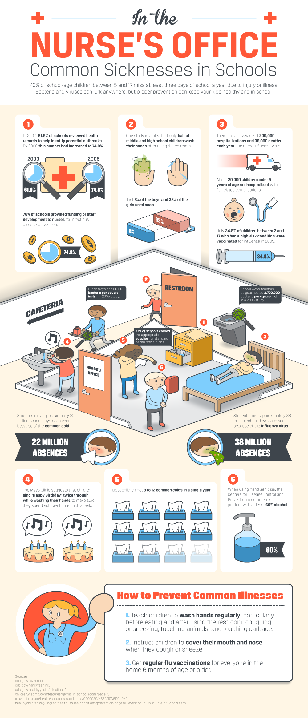 Common Illnesses School Nurses Treat Infographic